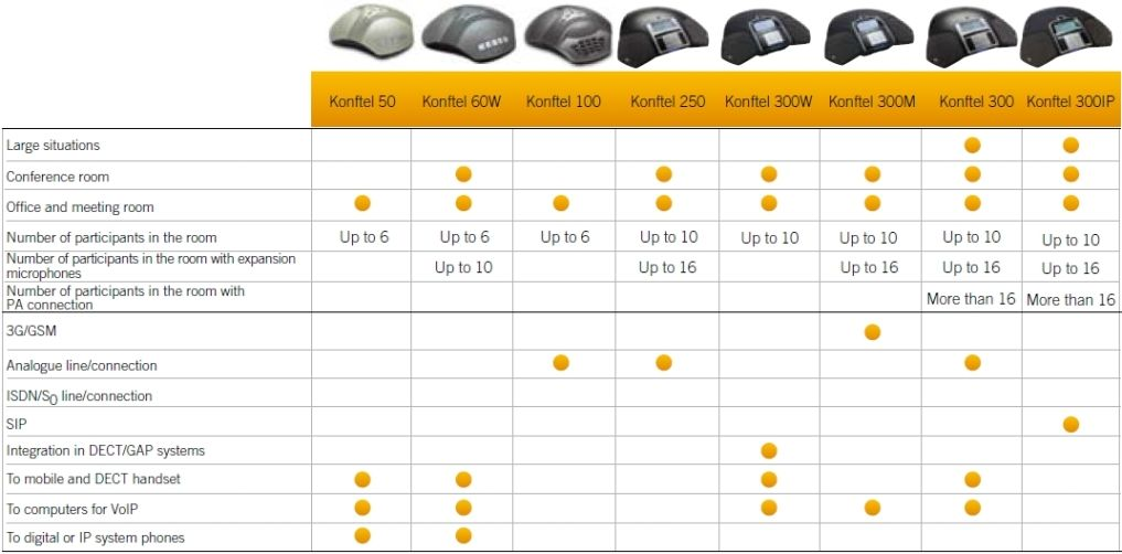 Konftel Conference Phones Comparison Chart